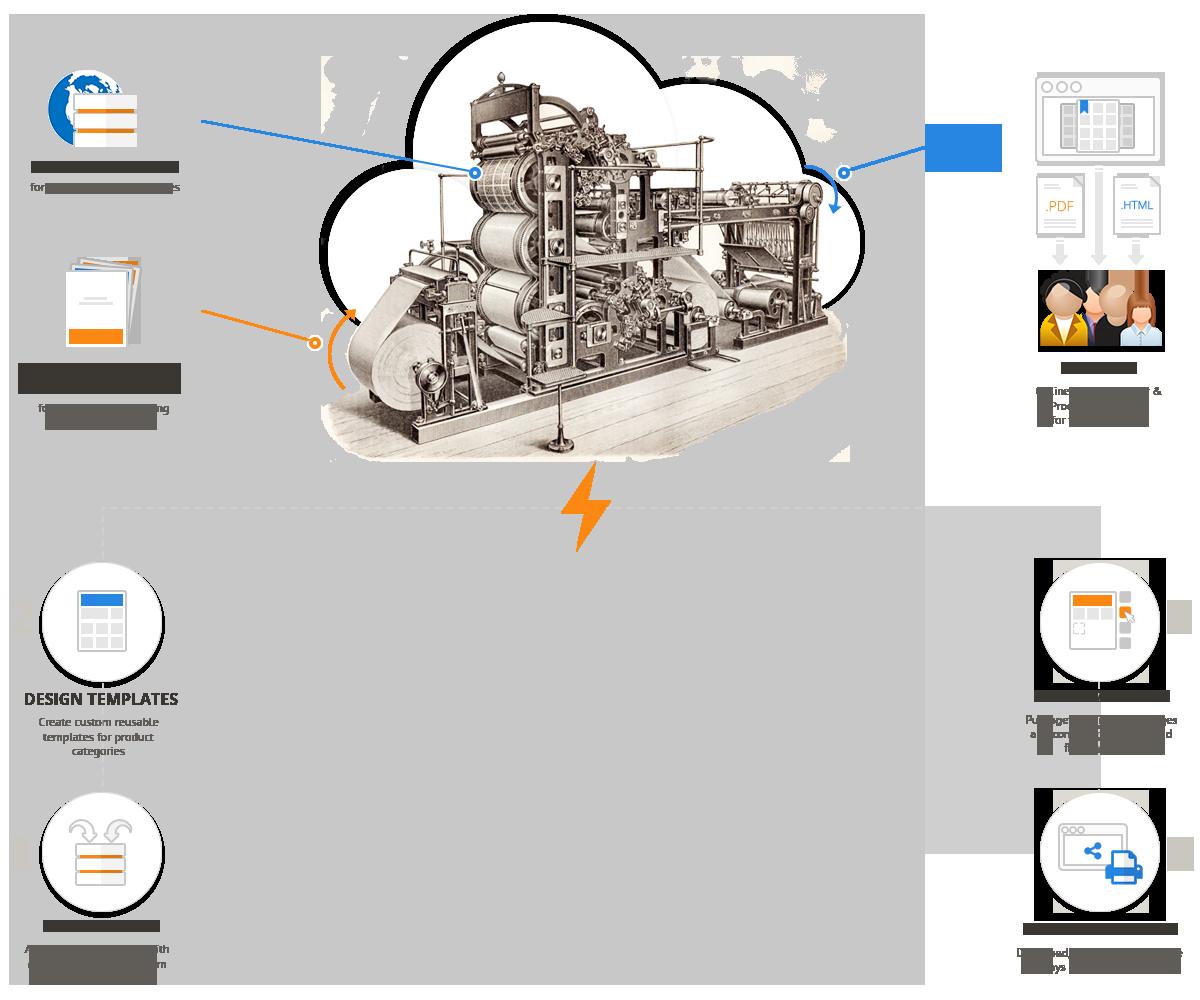 Online Product Catalog Builder Tour & Features   Catalog Machine